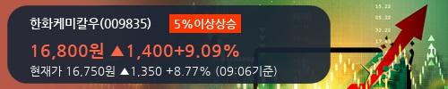 [한경로보뉴스] '한화케미칼우' 5% 이상 상승, 주가 상승세, 단기 이평선 역배열 구간