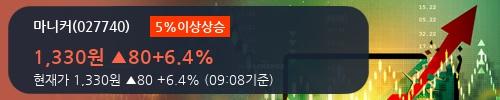 [한경로보뉴스] '마니커' 5% 이상 상승, 전일 외국인 대량 순매수