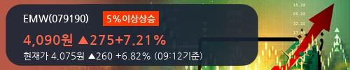 [한경로보뉴스] 'EMW' 5% 이상 상승, 전형적인 상승세, 단기·중기 이평선 정배열
