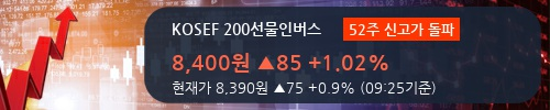 [한경로보뉴스] 'KOSEF 200선물인버스' 52주 신고가 경신, 키움증권, 미래에셋 매수 창구 상위에 랭킹
