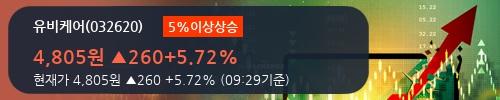 [한경로보뉴스] '유비케어' 5% 이상 상승, 주가 20일 이평선 상회, 단기·중기 이평선 역배열