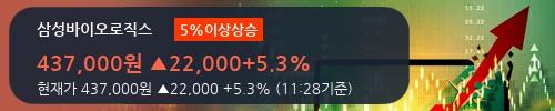 [한경로보뉴스] '삼성바이오로직스' 5% 이상 상승, 주가 20일 이평선 상회, 단기·중기 이평선 역배열
