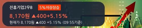 [한경로보뉴스] '진흥기업2우B' 5% 이상 상승, 개장 직후 거래 활발 전일 51% 수준