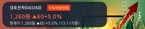 [한경로보뉴스] '성호전자' 5% 이상 상승, 이 시간 매수 창구 상위 - 삼성증권, 키움증권 등