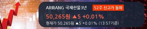 [한경로보뉴스] 'ARIRANG 국채선물3년' 52주 신고가 경신, 미래에셋 매수 창구 상위에 랭킹