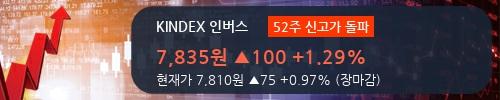[한경로보뉴스] 'KINDEX 인버스' 52주 신고가 경신, 전형적인 상승세, 단기·중기 이평선 정배열