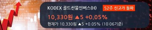 [한경로보뉴스] 'KODEX 골드선물인버스(H)' 52주 신고가 경신, 전형적인 상승세, 단기·중기 이평선 정배열