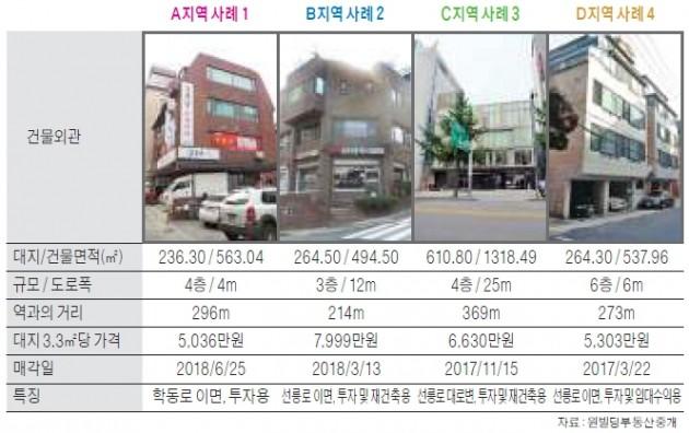 강남구청역사거리 상권 상업용 빌딩 매매사례 분석