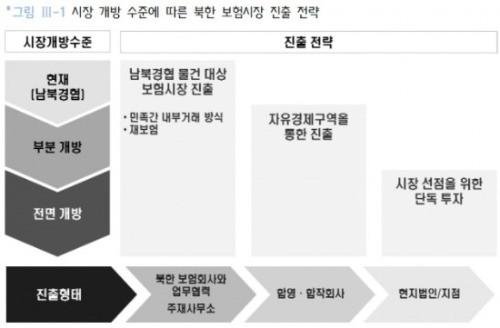 출처_보험연구원, '북한 보험산업의 이해와 대응' CEO Report