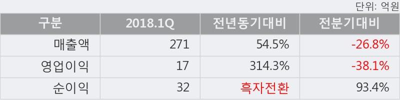 [한경로보뉴스] '백금T&A' 5% 이상 상승, 2018.1Q, 매출액 271억(+54.5%), 영업이익 17억(+314.3%)
