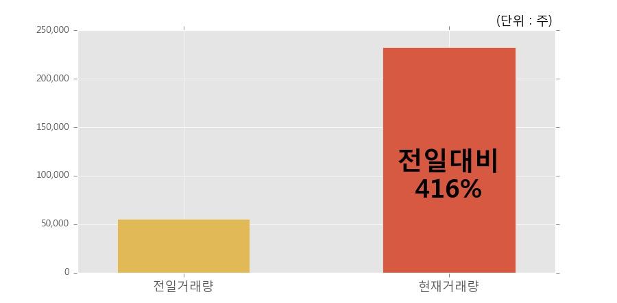 [한경로보뉴스] '신풍제약우' 20% 이상 상승, 오전에 전일의 2배 이상, 거래 폭발. 23.2만주 거래중
