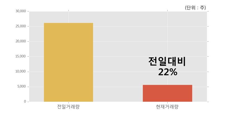 [한경로보뉴스] 'KINDEX 인버스' 52주 신고가 경신, 거래 위축, 전일보다 거래량 감소 예상. 22% 수준