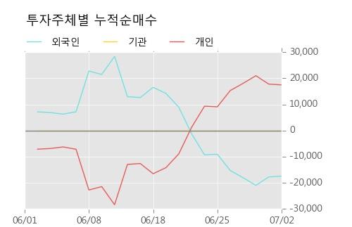 [한경로보뉴스] '서울식품우' 5% 이상 상승, 주가 반등 시도, 단기·중기 이평선 역배열