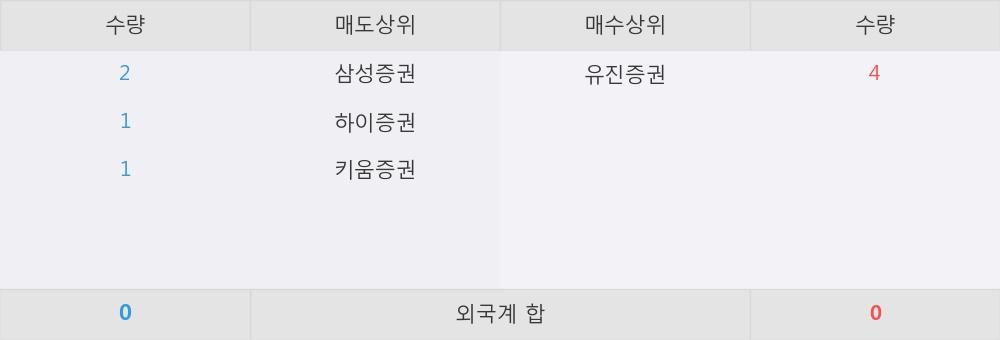 [한경로보뉴스] 'KODEX WTI원유선물(H)' 52주 신고가 경신, 유진증권 매수 창구 상위에 랭킹