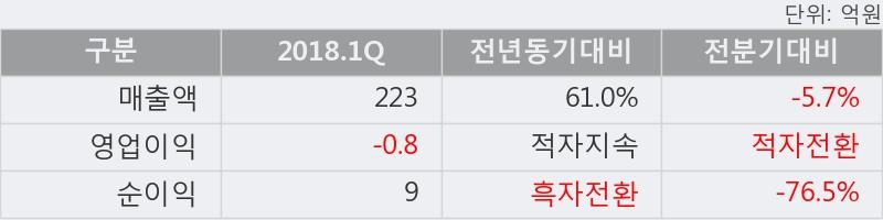 [한경로보뉴스] '세원물산' 5% 이상 상승, 2018.1Q, 매출액 223억(+61.0%), 영업이익 -0.8억(적자지속)