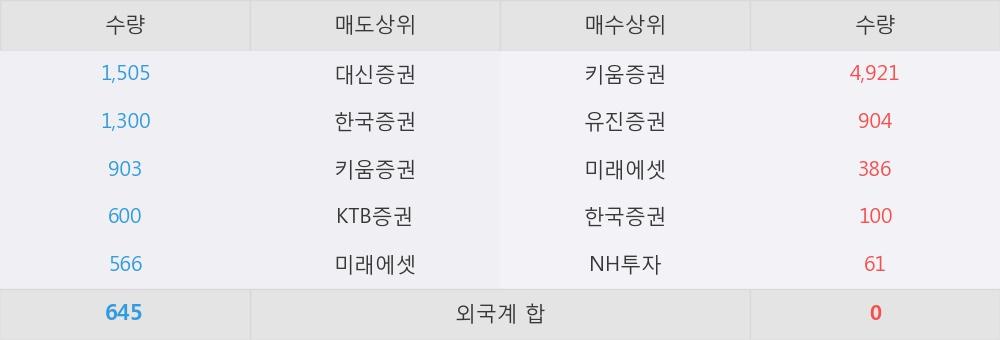 [한경로보뉴스] '신화실업' 5% 이상 상승, 키움증권, 유진증권 등 매수 창구 상위에 랭킹