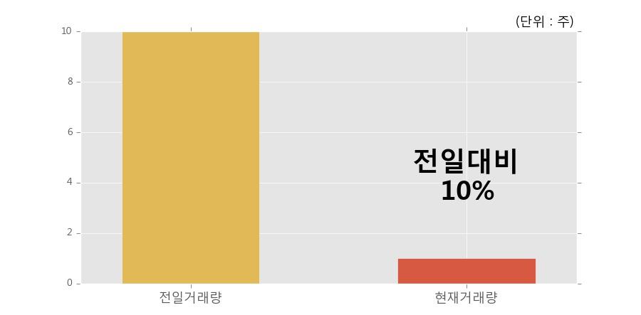 [한경로보뉴스] 'ARIRANG 국채선물10년' 52주 신고가 경신, 거래 위축, 전일보다 거래량 감소 예상. 10% 수준