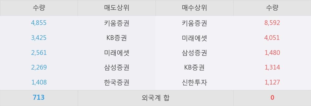 [한경로보뉴스] '서울식품우' 5% 이상 상승, 이 시간 매수 창구 상위 - 삼성증권, 키움증권 등