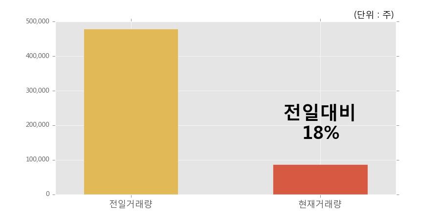 [한경로보뉴스] '덕성우' 5% 이상 상승, 거래 위축, 전일보다 거래량 감소 예상. 18% 수준
