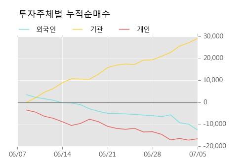 [한경로보뉴스] '삼성SDI우' 5% 이상 상승, 주가 상승세, 단기 이평선 역배열 구간