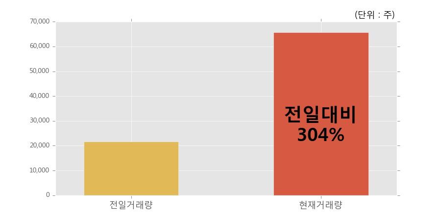 [한경로보뉴스] '태영건설우' 5% 이상 상승, 전일 보다 거래량 급증, 거래 폭발. 65,764주 거래중