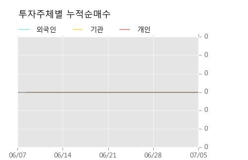 [한경로보뉴스] '동원시스템즈우' 5% 이상 상승, 주가 반등 시도, 단기 이평선 역배열 구간