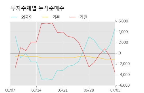 [한경로보뉴스] '한화우' 5% 이상 상승, 주가 반등으로 5일 이평선 넘어섬, 단기 이평선 역배열 구간