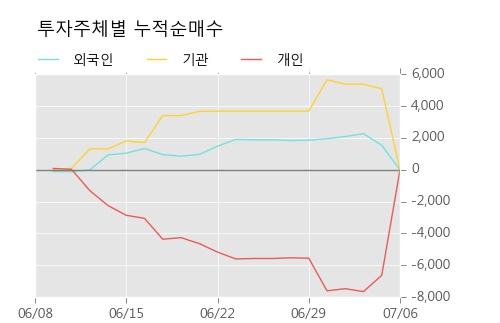 [한경로보뉴스] '대상우' 5% 이상 상승, 이 시간 매수 창구 상위 - 메릴린치, 키움증권 등