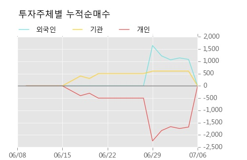 [한경로보뉴스] '대한제당3우B' 5% 이상 상승, 이 시간 비교적 거래 활발. 전일 87% 수준