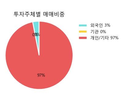 [한경로보뉴스] 'CJ씨푸드1우' 5% 이상 상승, 대신증권, 키움증권 등 매수 창구 상위에 랭킹