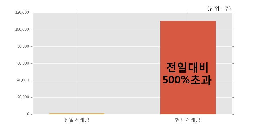 [한경로보뉴스] '대한제당우' 20% 이상 상승, 전일 보다 거래량 급증, 거래 폭발. 11.1만주 거래중