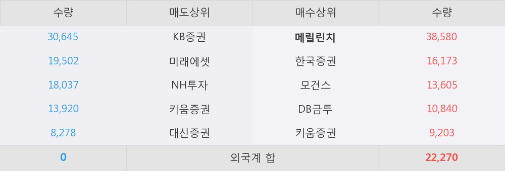 [한경로보뉴스] '제룡전기' 5% 이상 상승, 외국계 증권사 창구의 거래비중 7% 수준