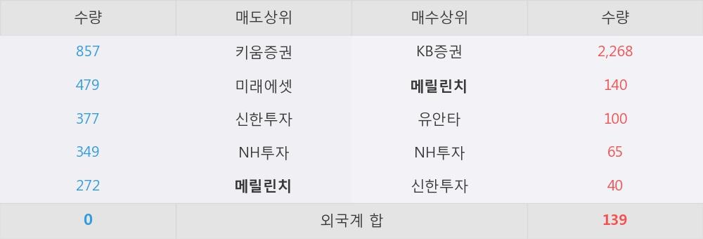 [한경로보뉴스] 'JW중외제약우' 5% 이상 상승, 이 시간 매수 창구 상위 - 메릴린치, KB증권 등