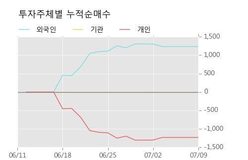 [한경로보뉴스] '성신양회3우B' 5% 이상 상승, 주가 반등 시도, 단기·중기 이평선 역배열