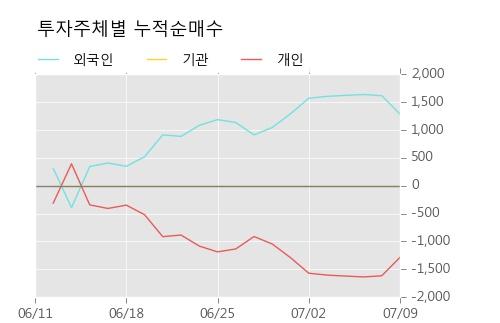 [한경로보뉴스] '동부건설우' 5% 이상 상승, 주가 5일 이평선 상회, 단기·중기 이평선 역배열