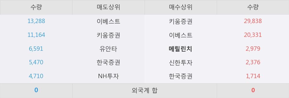[한경로보뉴스] '지엔씨에너지' 5% 이상 상승, 이 시간 매수 창구 상위 - 메릴린치, 키움증권 등