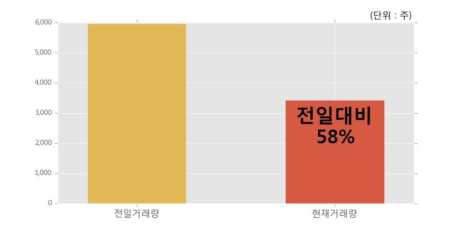 [한경로보뉴스] '동양우' 5% 이상 상승, 오늘 거래 다소 침체. 3,438주 거래중