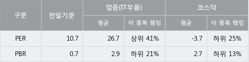 [한경로보뉴스] '신화콘텍' 20% 이상 상승, 키움증권, 미래에셋 등 매수 창구 상위에 랭킹