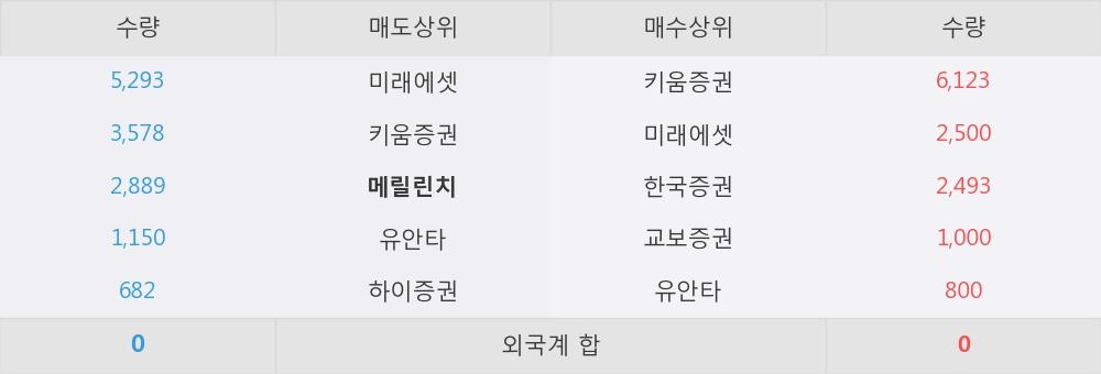 [한경로보뉴스] '덕성우' 5% 이상 상승, 키움증권, 미래에셋 등 매수 창구 상위에 랭킹