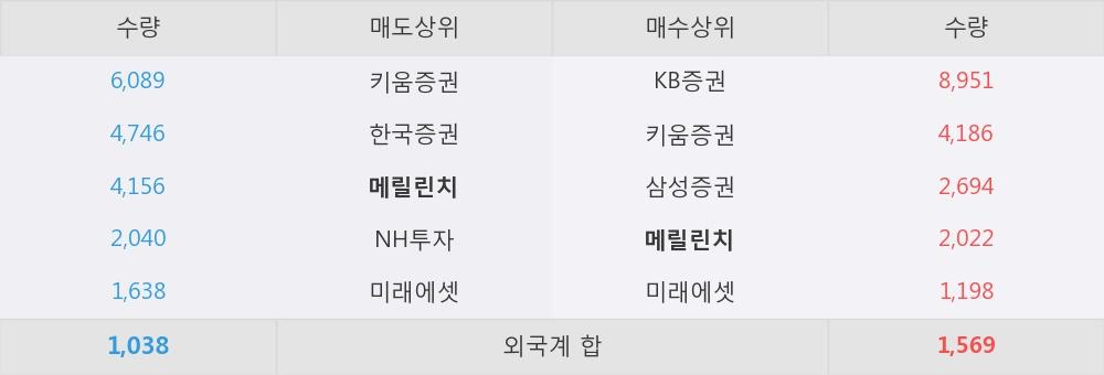 [한경로보뉴스] '대원전선우' 5% 이상 상승, 지금 매수 창구 상위 - 메릴린치, 삼성증권