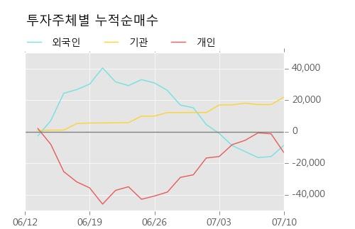 [한경로보뉴스] '태영건설우' 5% 이상 상승, 주가 5일 이평선 상회, 단기·중기 이평선 역배열