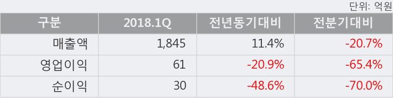 [한경로보뉴스] '화승엔터프라이즈' 5% 이상 상승, 2018.1Q, 매출액 1,845억(+11.4%), 영업이익 61억(-20.9%)