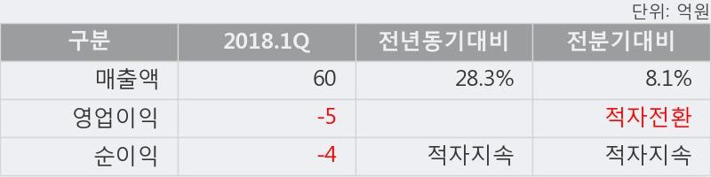 [한경로보뉴스] '메디프론' 10% 이상 상승, 2018.1Q, 매출액 60억(+28.3%), 영업이익 -5억