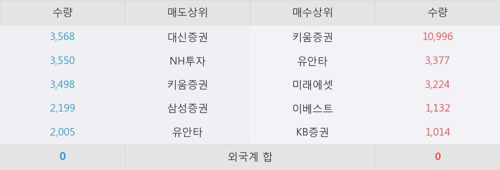 [한경로보뉴스] '골든브릿지증권' 10% 이상 상승, 키움증권, 유안타 등 매수 창구 상위에 랭킹