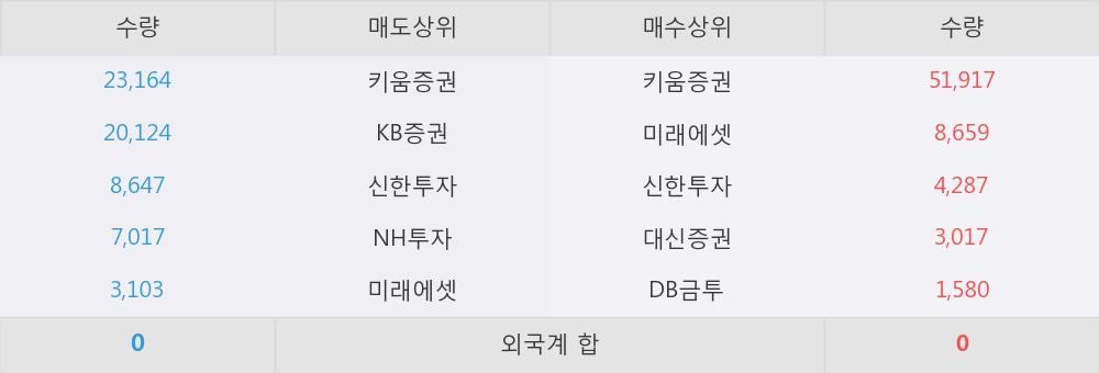 [한경로보뉴스] '조일알미늄' 5% 이상 상승, 키움증권, 미래에셋 등 매수 창구 상위에 랭킹