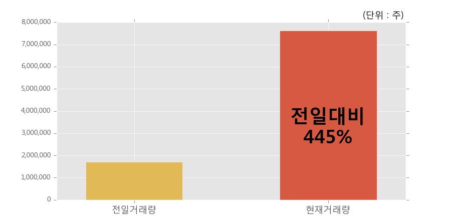 [한경로보뉴스] '뉴프라이드' 10% 이상 상승, 개장 직후 전일 거래량 돌파. 전일 445% 수준