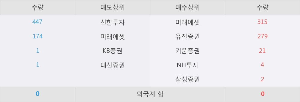 [한경로보뉴스] 'KODEX 선진국MSCI World' 52주 신고가 경신, 이 시간 매수 창구 상위 - 삼성증권, 미래에셋 등