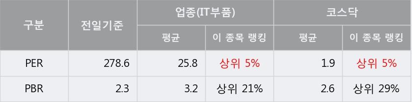 [한경로보뉴스] '제룡전기' 10% 이상 상승, 주가 5일 이평선 상회, 단기·중기 이평선 역배열