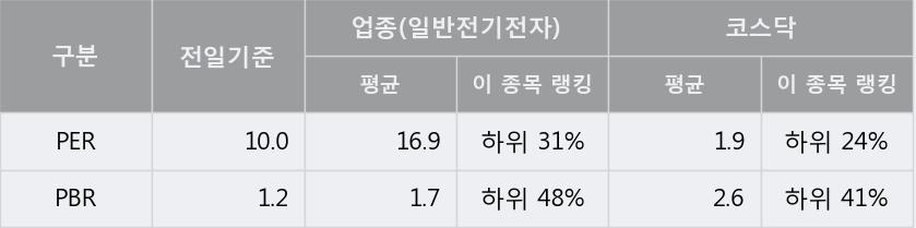 [한경로보뉴스] '지엔씨에너지' 10% 이상 상승, 전일보다 거래량 증가. 전일 172% 수준