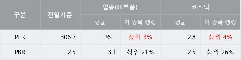 [한경로보뉴스] '제룡전기' 10% 이상 상승, 주가 20일 이평선 상회, 단기·중기 이평선 역배열